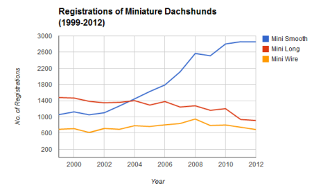 Registrations_Mins_99-12