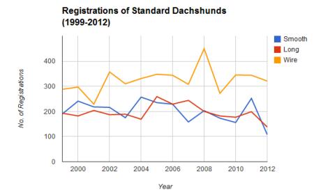Registrations_Stds_99-12