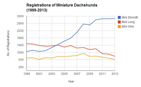 Min_Registrations_99-13