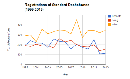 Std_Registrations_99-13