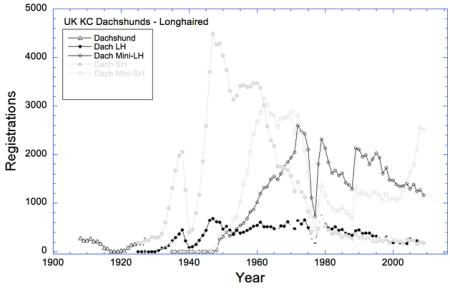 100 year KC Reg Stats L-ML