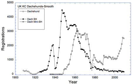 100 year KC Reg Stats S-MS