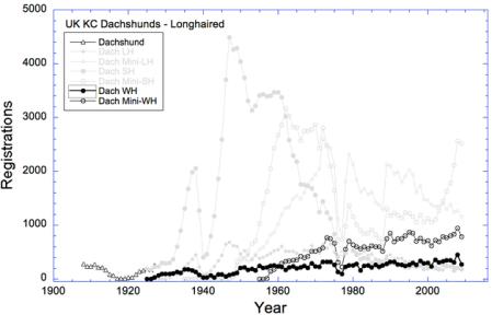 100 year KC Reg Stats W-MW