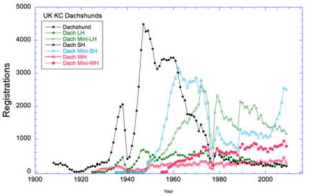 100 year KC Reg Stats