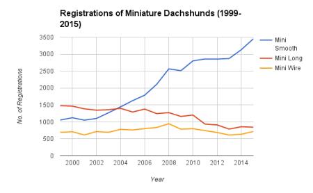 Mini Registrations 99-15
