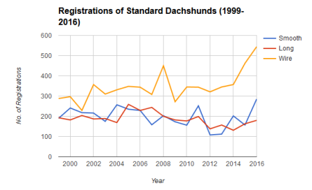 std_registrations_99-2016