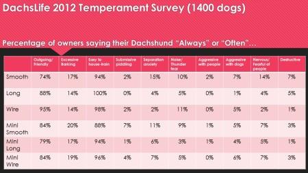 Temperament Survey Results