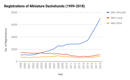 Registrations Miniatures 1999-2018