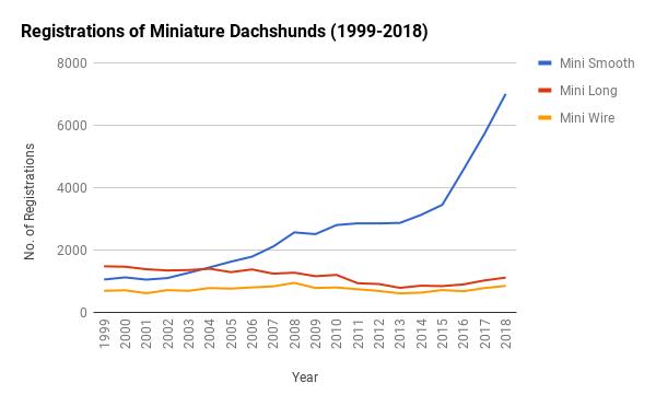 Registrations Miniatures 1999-2018