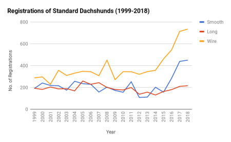 Registrations Standards 1999-2018