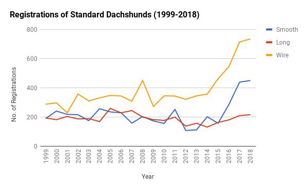 Registrations Standards 1999-2018